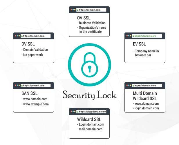 Types Of Ssl Certificates And Characteristics Choose The